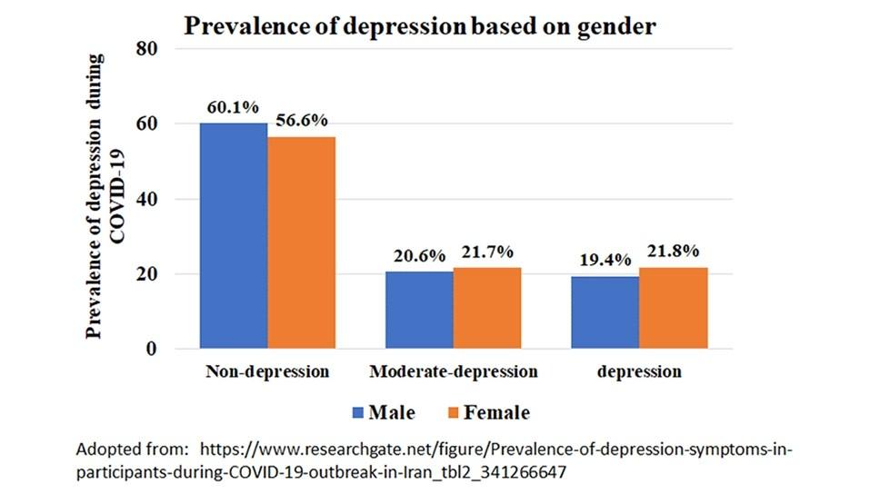 Photo showing prevalence of depression based on gender