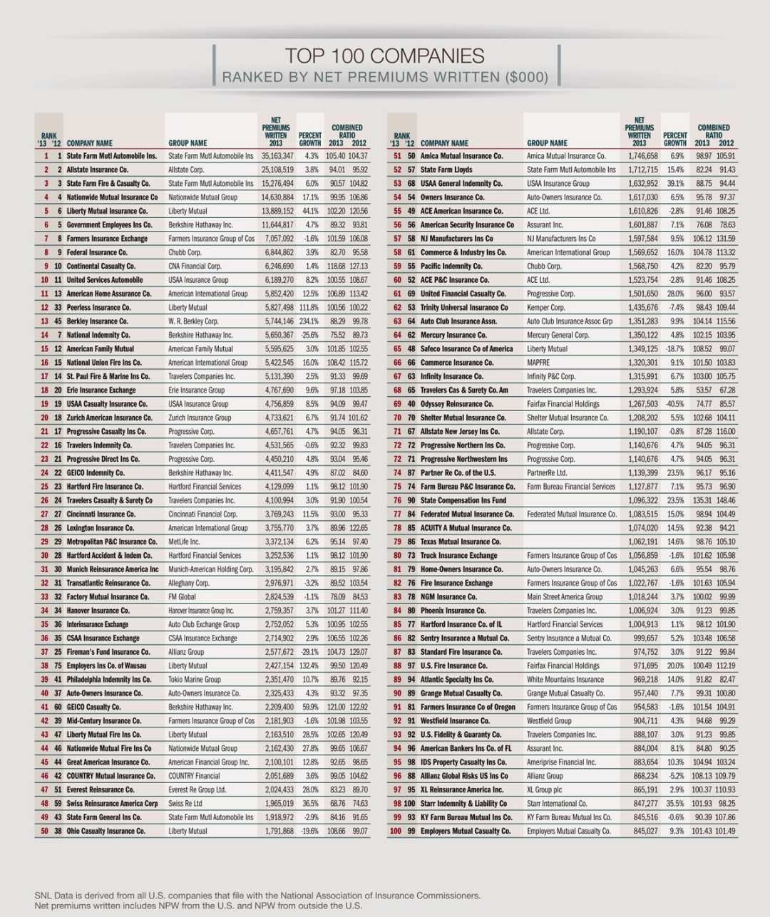 Top 100 Insurance Companies Ranked by Net Premiums Written
