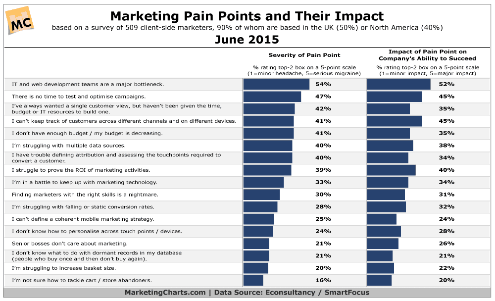 EconsultancySmartFocus-Marketing-Pain-Points-and-Impact-Jun2015