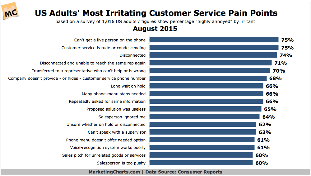 What Are Consumers' Top Customer Service Irritants?