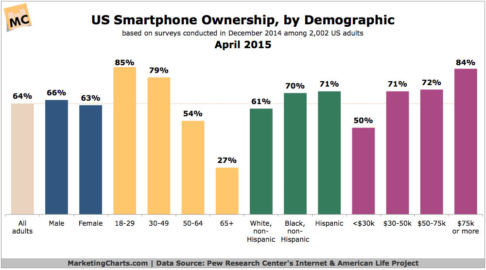 Pew-Smartphone-Ownership-by-Demo-Apr2015