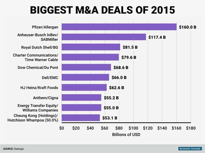 The Biggest Merger and Acquisition Deals Of 2015