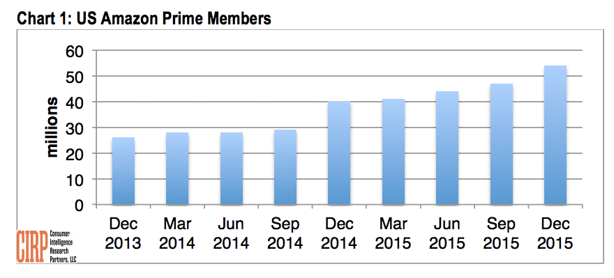 Amazon Prime grows to 54 million members, up 35% from last year