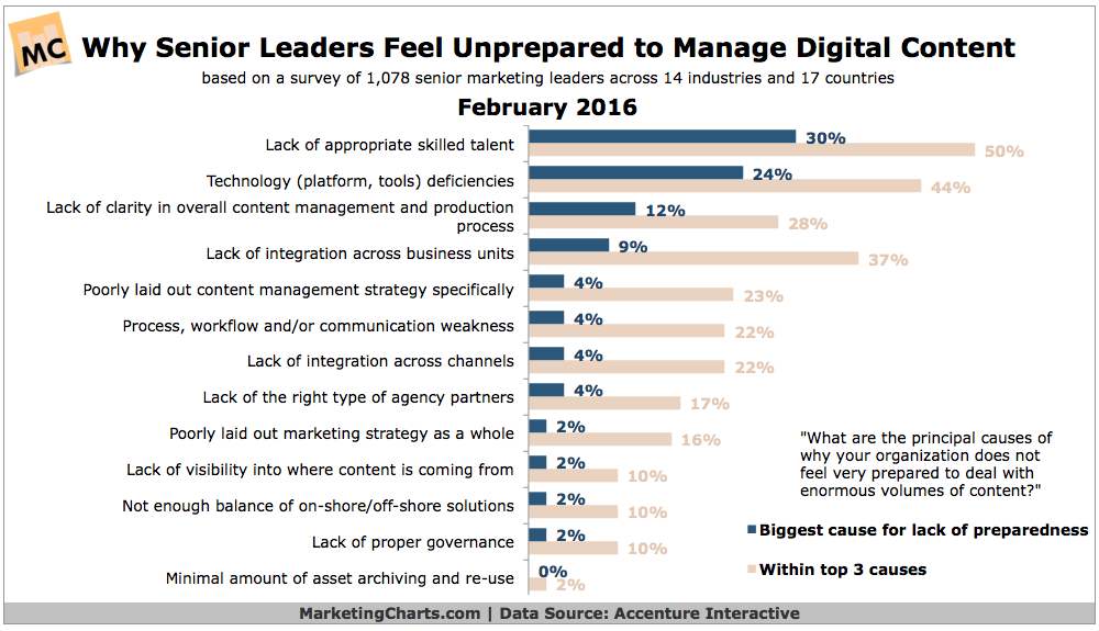 Accenture-Why-Leaders-Unprepared-for-Content-Volume-Feb2016