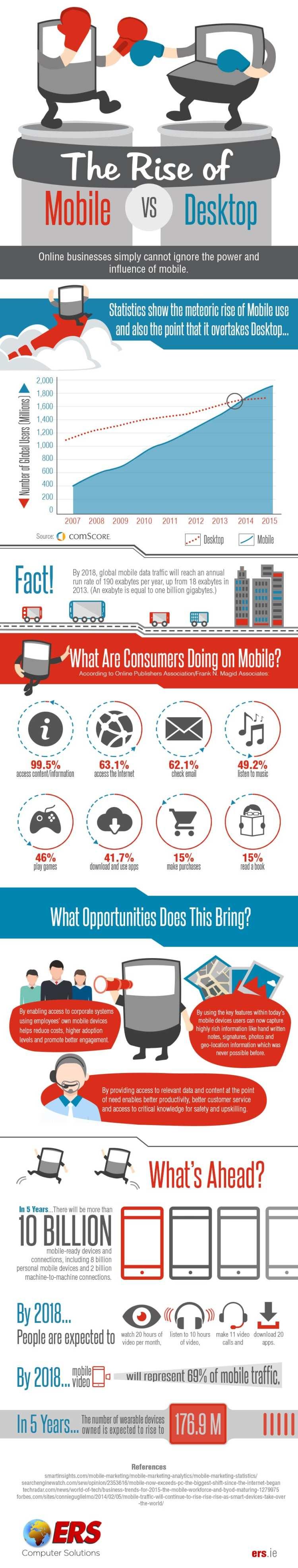 The Rise of Mobile vs Desktop
