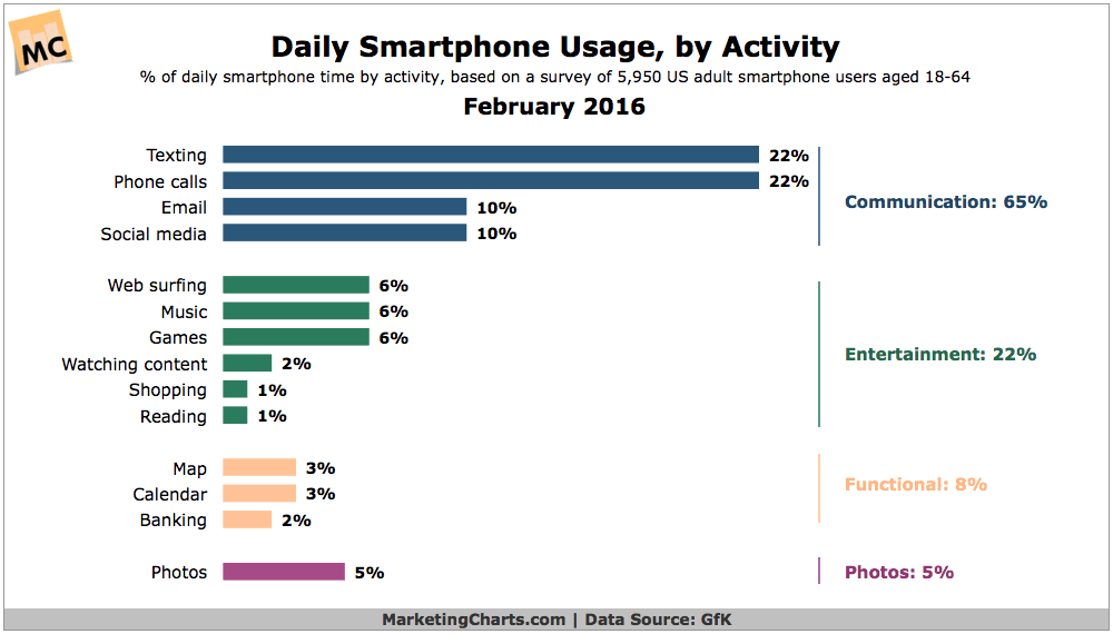Which Activities Do Smartphone Owners Prioritize on Their Devices