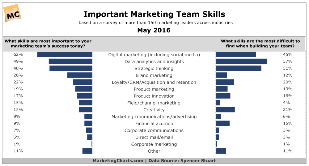 SpencerStuart-Important-Marketing-Team-Skills-May2016