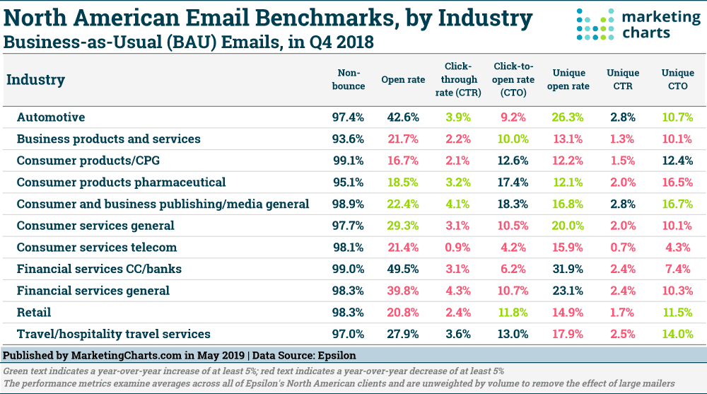 How Are Email Response Rates Trending