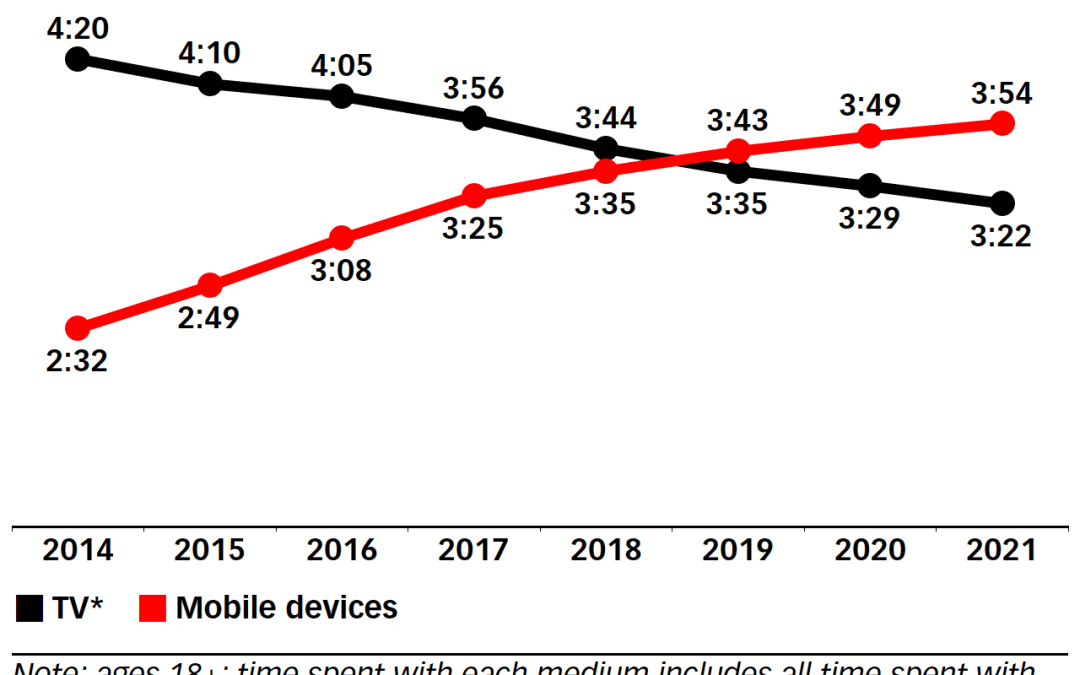 Mobile Consumption Outpaces TV