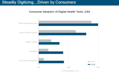 Mary Meeker's 2019 Internet Trends report spotlights health care digitization – ZDNet