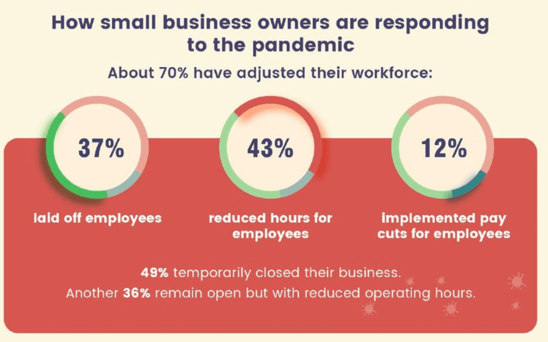 Small-Business Owners Face Recovery Challenges