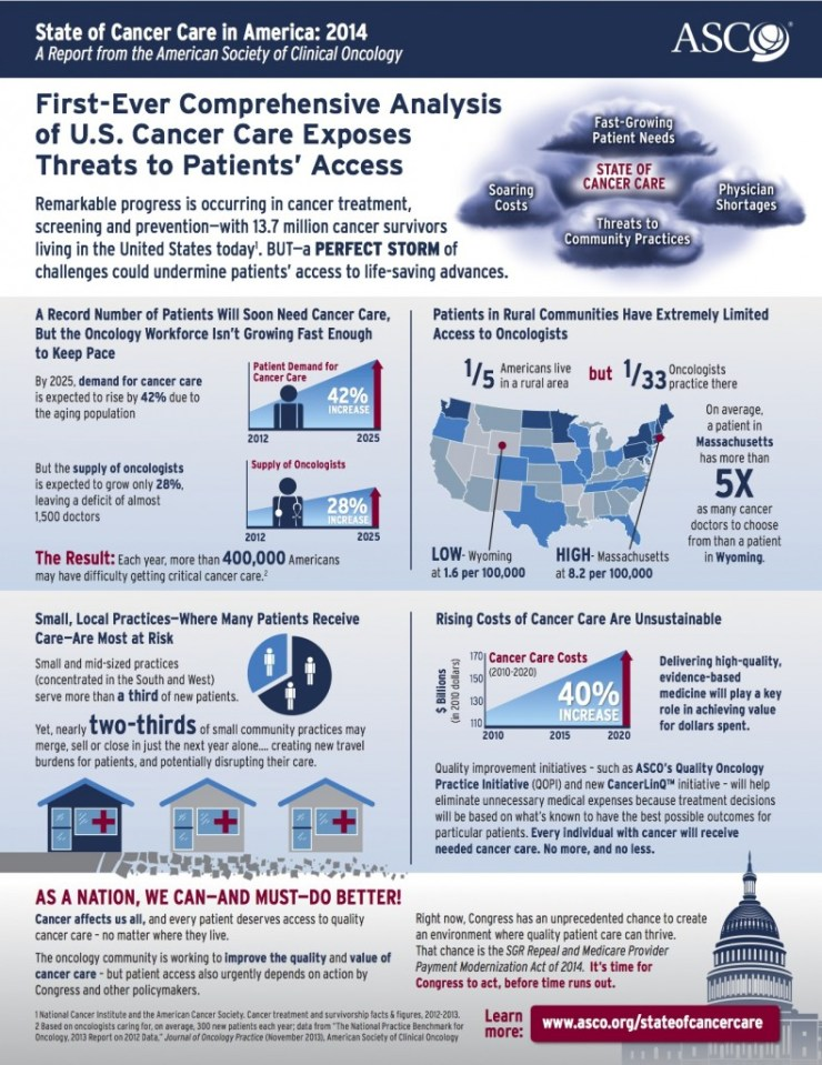 Infographic: State of Cancer Care in America 2014