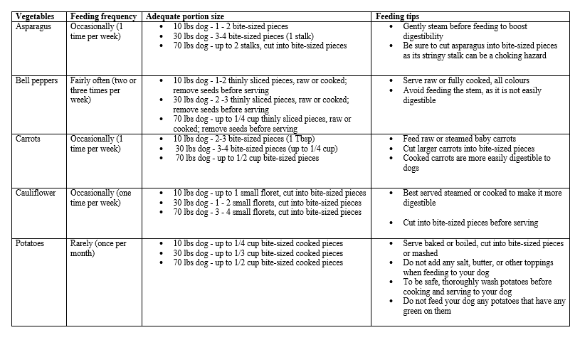 feeding guidelines for other 5 vegetables