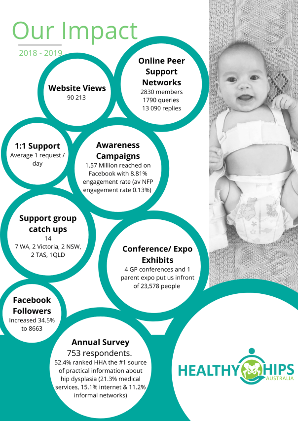 Hip dysplasia support and awareness outcomes of Healthy Hips Australia in 2018-2019