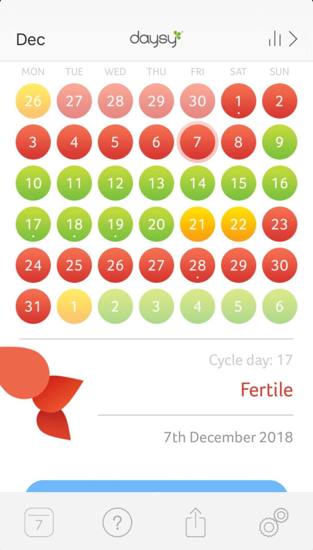Daysy na drie maanden gebruik: review | Vruchtbaarheidsmeter