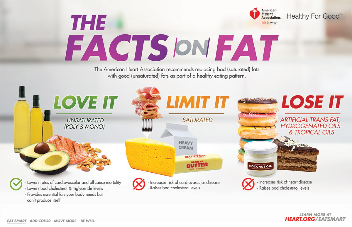 Good Fats And Bad Fats The Facts On Healthy Fats