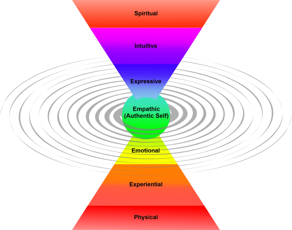 spectrum funnel with titles