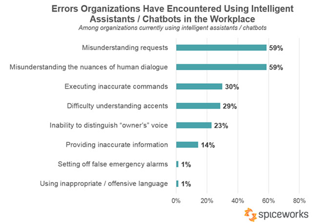 Graph from Spiceworks showing the errors organisations have encounted when using intelligent assistants/chatbots in the workplace