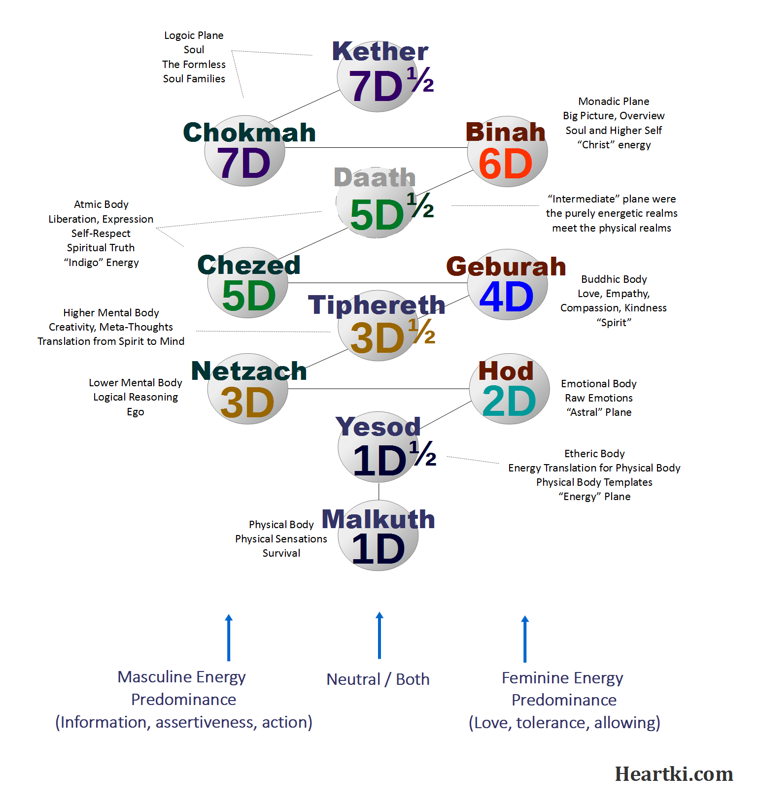Tree Of Life As Levels Of Awareness