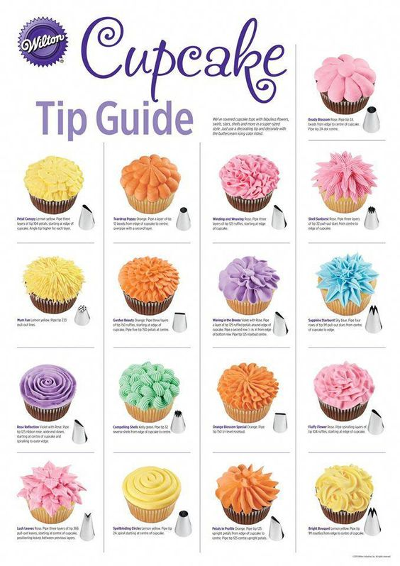 cupcake tip guide - Cupcake Frosting Tip Guide