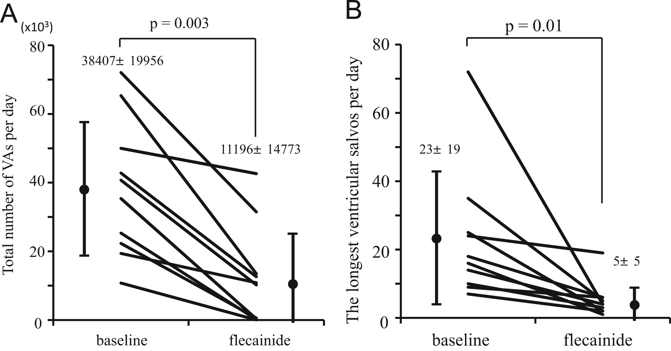 Efficacy And Safety Of Flecainide For Ventricular Arrhythmias In Patients With Andersen Tawil