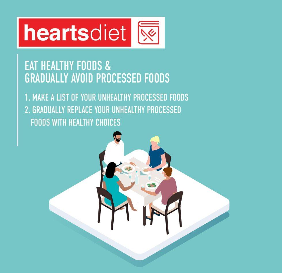 HeartsDiet - How
