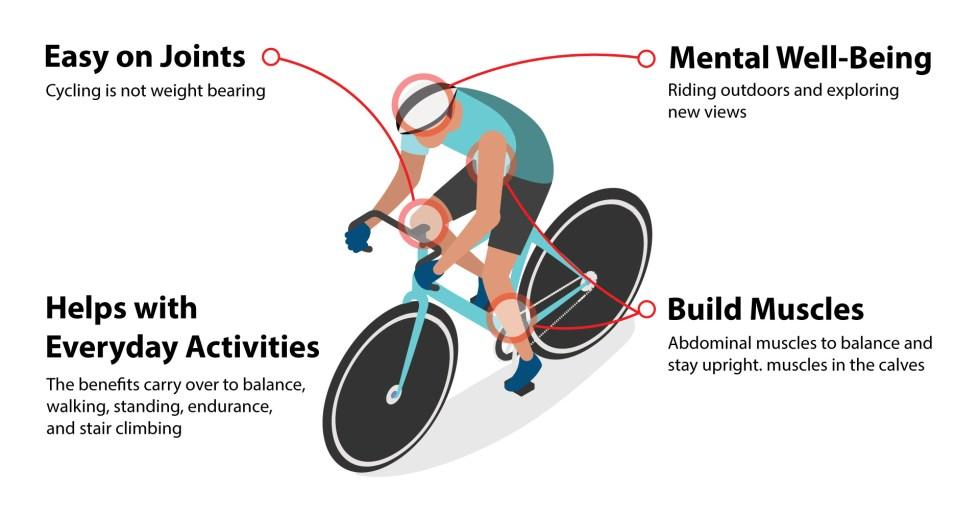 Bike riding benefit