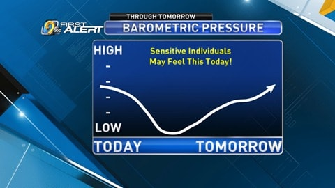 Barometric pressure can affect the way you feel.