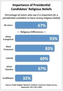 US President Religious Beliefs 2011