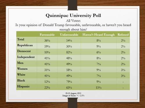 All voters Trump Favourability 25Aug2015