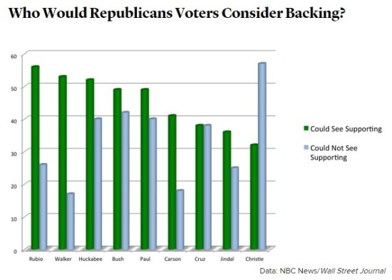 GOP 2015 Could see supporting
