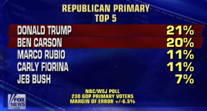 NBC WSJ GOP Primary Sep 2015
