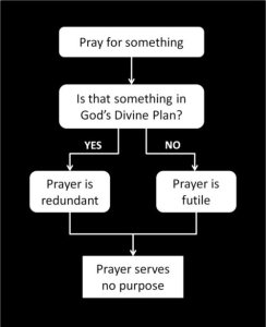 Why prayer is futile