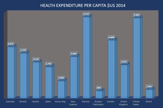 world-health-expenditure-2014