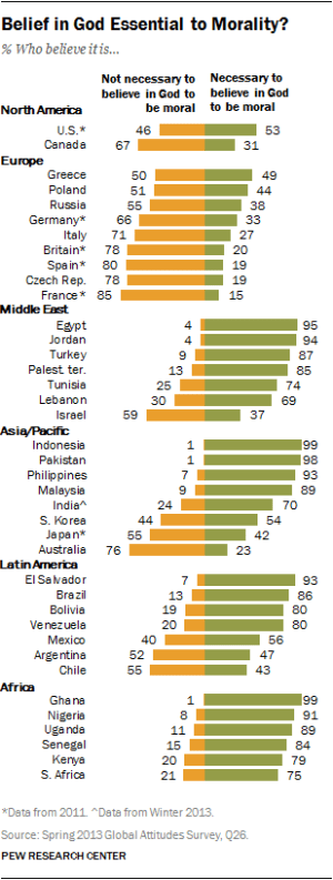 "Pew Survey ""Is Belief in God Essential to Morality?"""