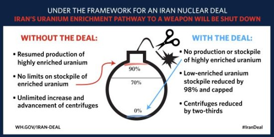 Obama Administration summary of Iran Nuclear agreement.