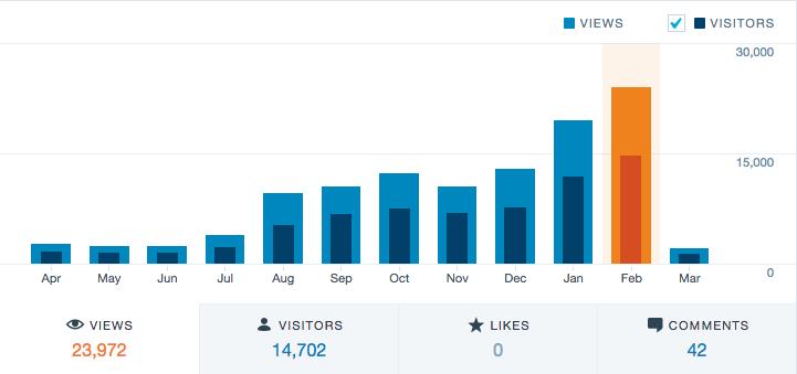 How convertkit helped me grow my blog