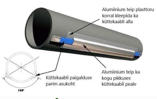 Küttekaabel kanalisatsiooni torusse veetoru torusoojenduskaabel