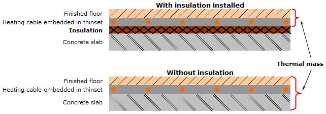 insulation for electric underfloor