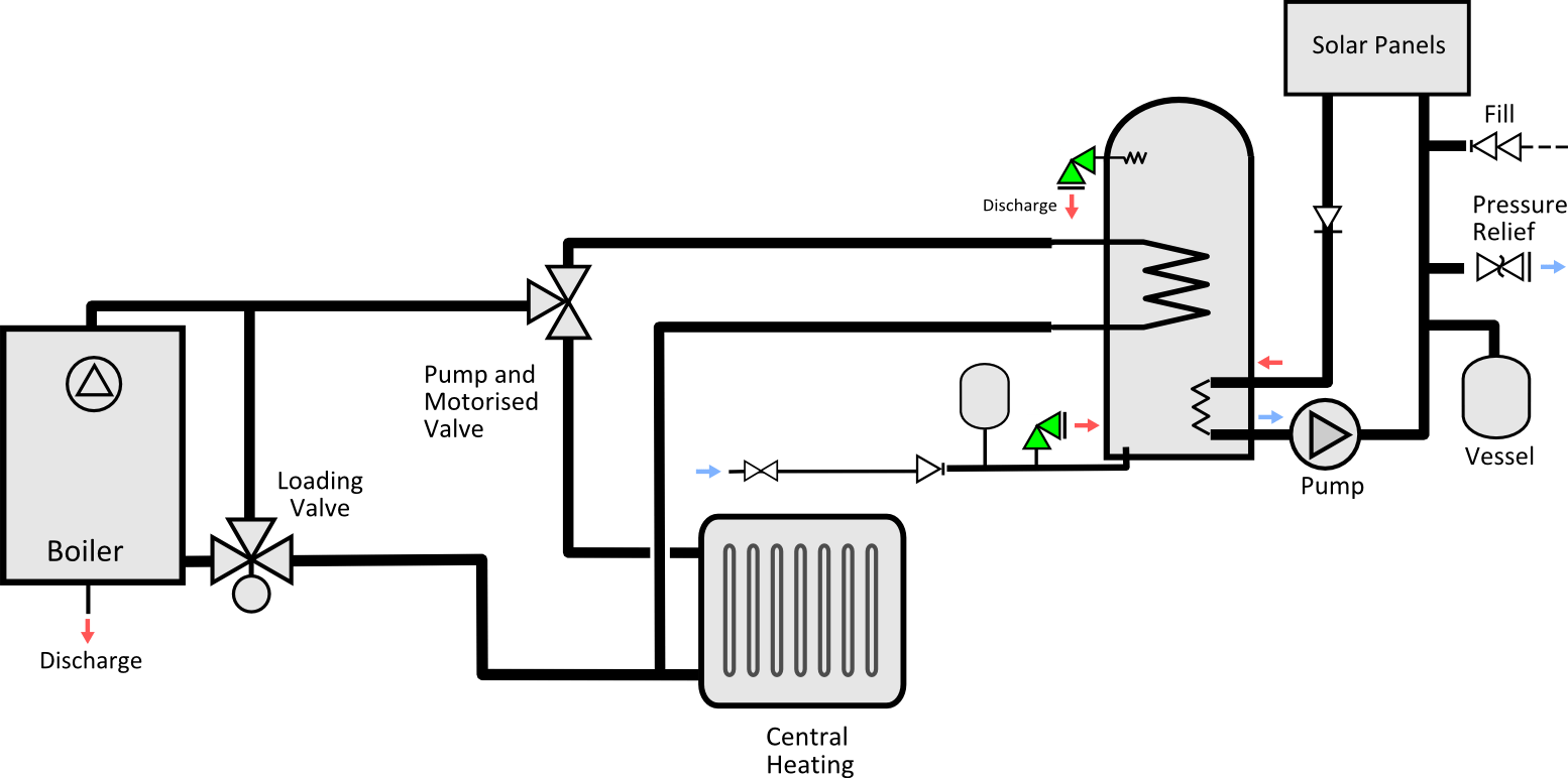 File Y Plan Schematic For Ind Unvented With Pellet Boiler