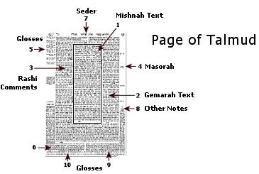 https://i2.wp.com/www.hebrew4christians.com/Articles/Oral_Torah/talmud-daf22.jpg