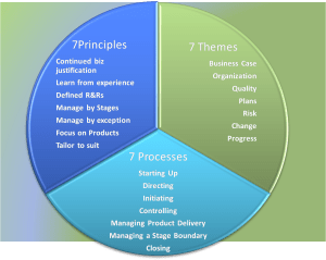 prince2-structure