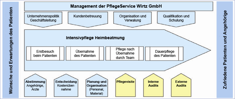 Management Intensivpflege und Heimbeatmung