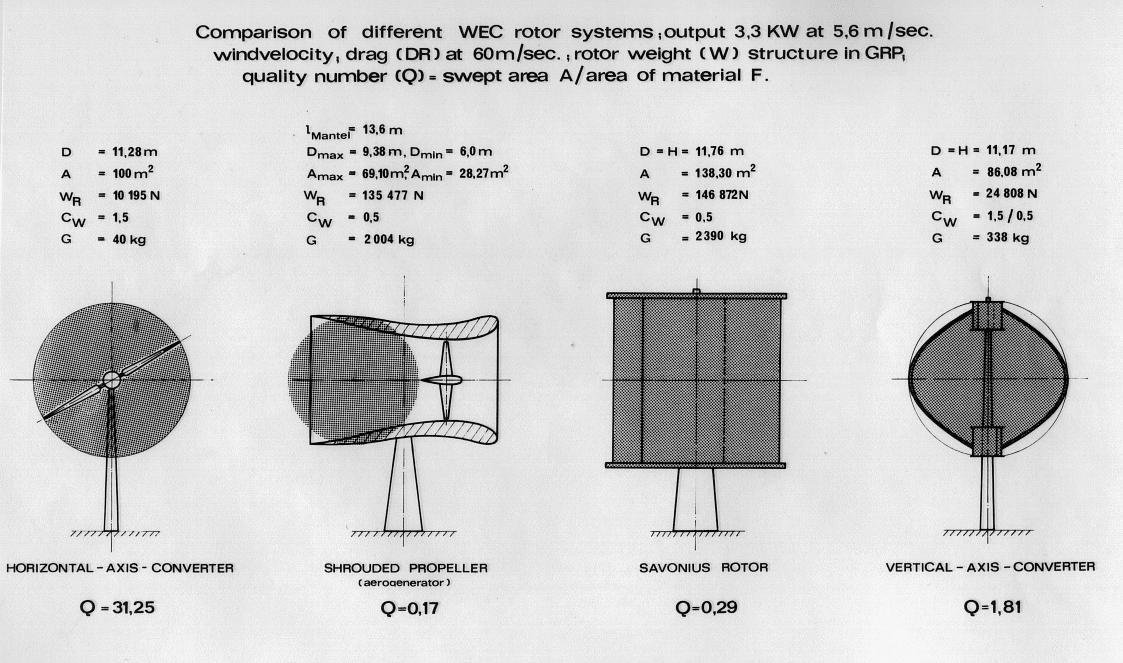 HAWT VS VAWT PDF