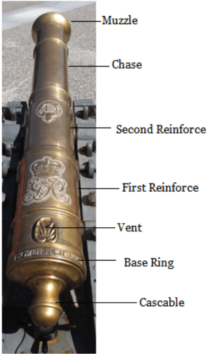Parts of an 18th Century Cannon