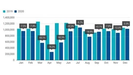 Automarkt: 2020 mit Rekord-Einbruch der Neuzulassungen in der EU