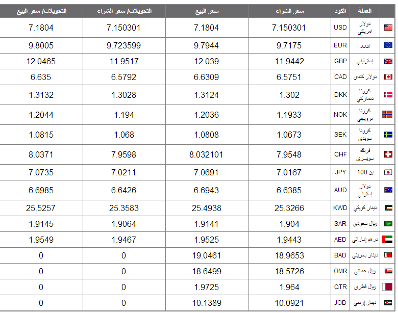 اسعار العملات اليوم فى السوق السوداء والبنوك الاثنين 2 يونيو 2014