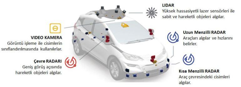 Otonom araç sensörleri