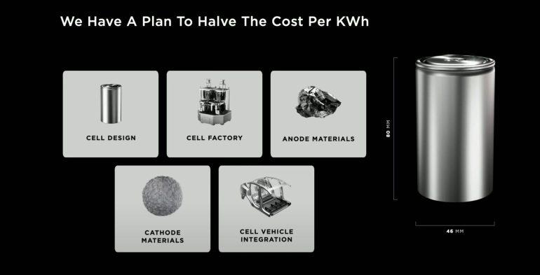 Tesla battery day yeni teknolojiler