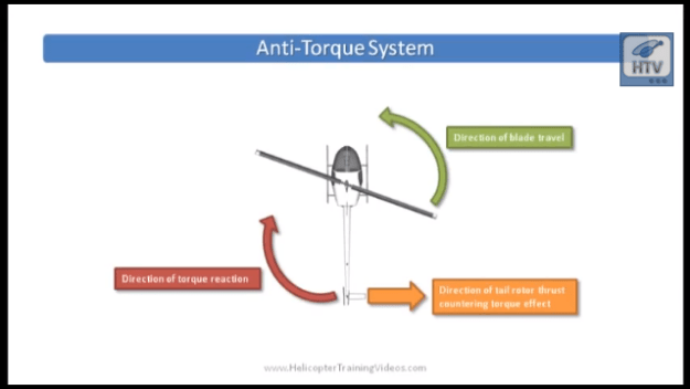 Click to watch a video on Helicopter Anti-Torque Systems